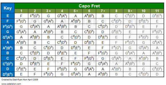 Capo Cheat Sheet