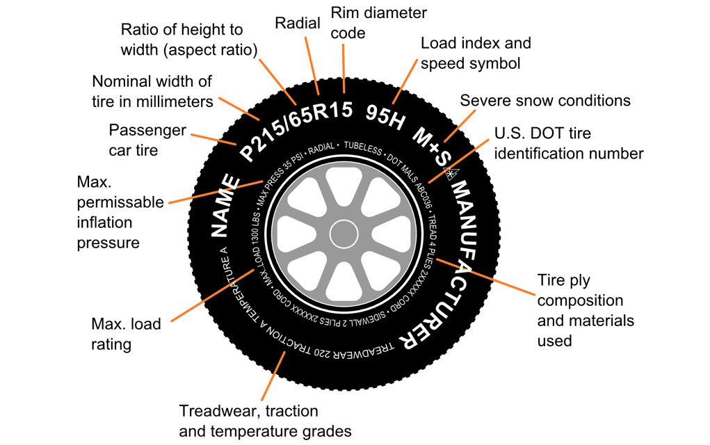 What Do The Numbers On Tires Mean >> What Do The Numbers On My Tire Mean Edel Alon